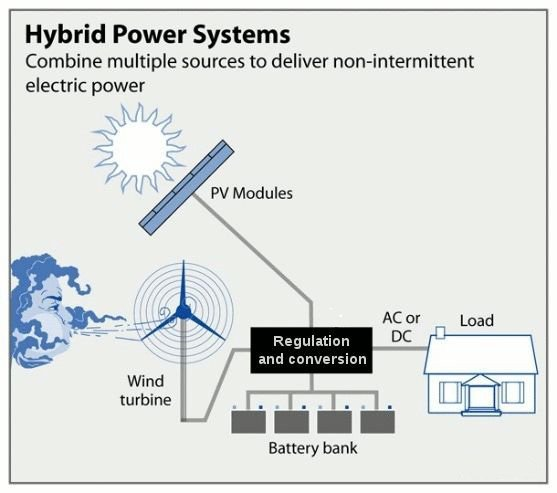 Wind Power Hybrid System